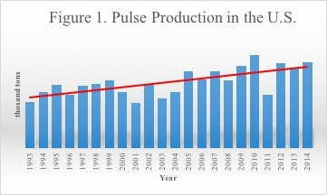 Figure 1. Pulse Production in the U.S.
