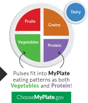 Pulses fit into MyPlate eating patterns as both Vegetables and Protein! Visit ChooseMyPlate.gov for more information.