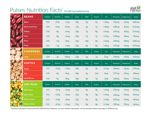 Pulses Nutrition Grid