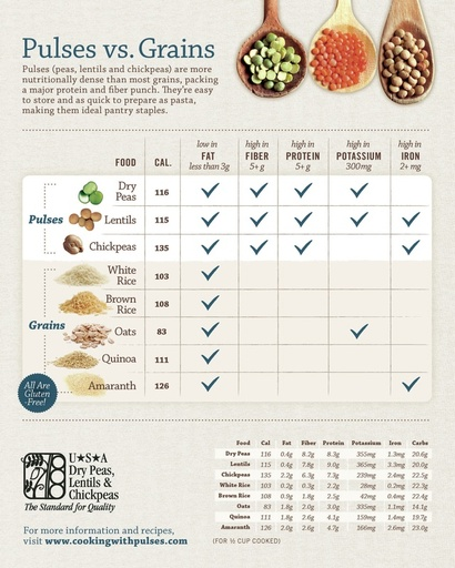 7 pulses vs grains comparison 2014 0421a 4 orig