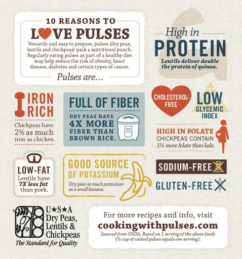 10 Reasons to Love Pulses (Page 2)