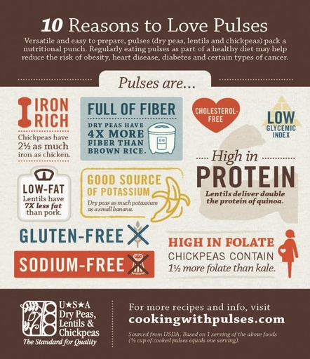 10 Reasons to Love Pulses