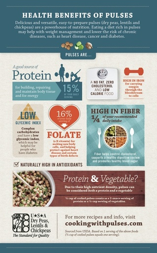Health Benefits of Pulses - Infographic